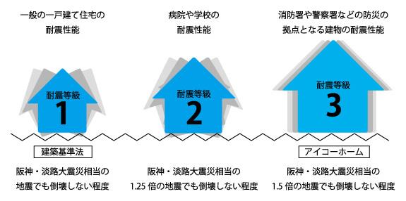 全棟で耐震最高等級3を満たす基準を採用