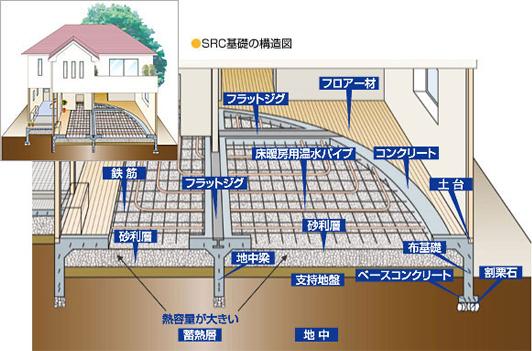SRC基礎の構造図