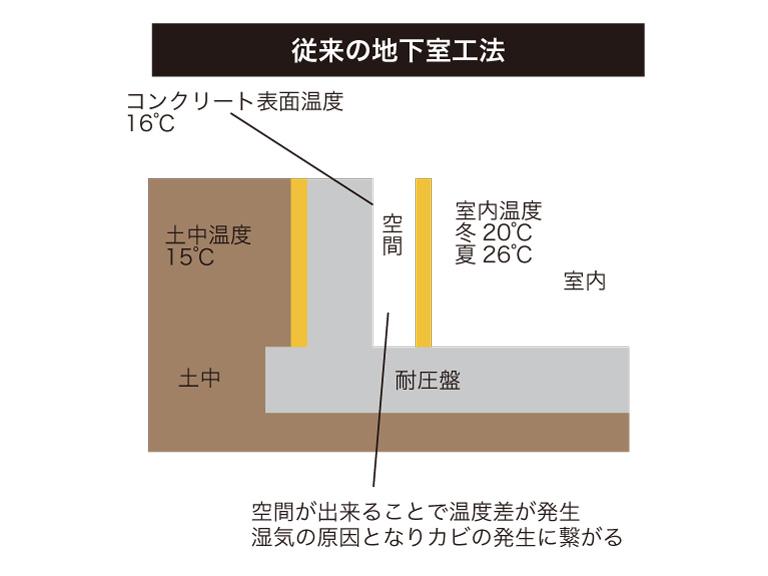 従来の地下室工法