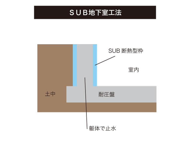 SUB地下室工法